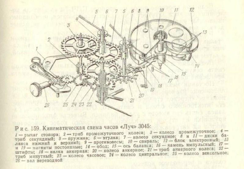 Луч 3045: Между механикой и кварцем